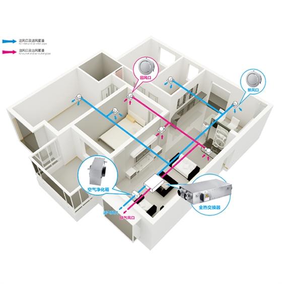 方案别称:别野空气净化系统,别墅装修新风系统 ,别墅用新风系统