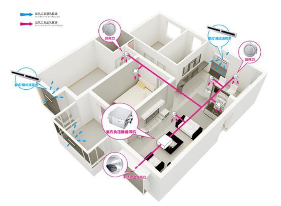 酒店新风系统安装原理